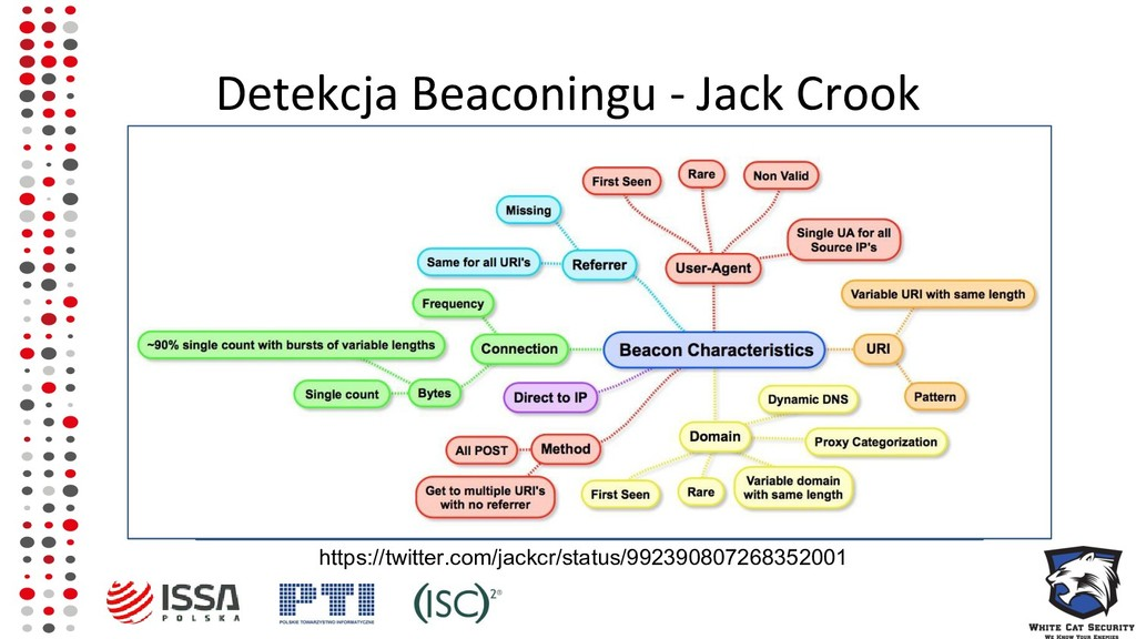 Detekcja Beaconingu - Jack Crook https://twitte...