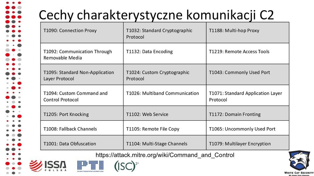 Cechy charakterystyczne komunikacji C2 T1090: C...