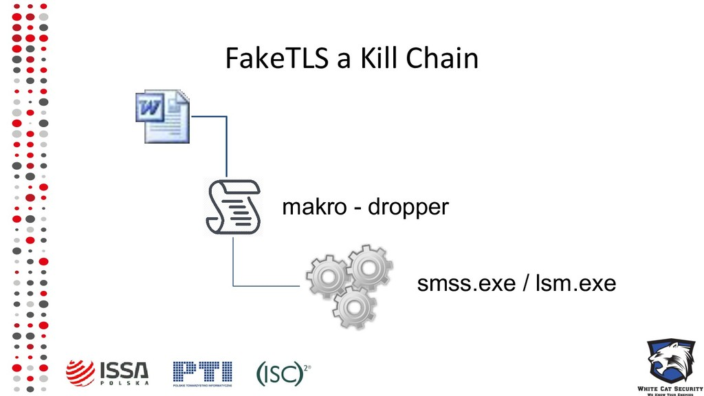 FakeTLS a Kill Chain makro - dropper smss.exe /...