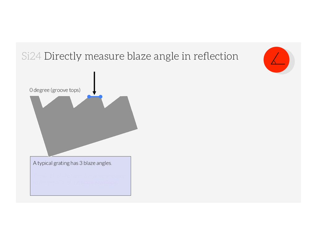 Si24 Directly measure blaze angle in reflection