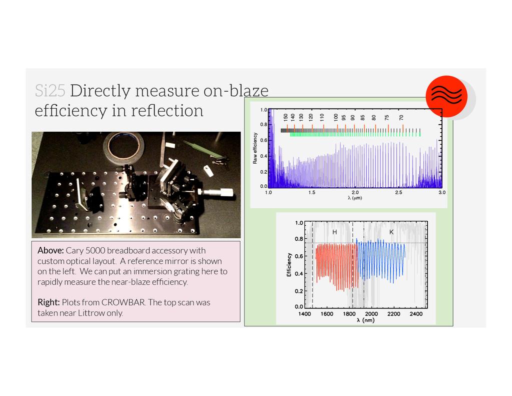 Si25 Directly measure on-blaze efficiency in refl...