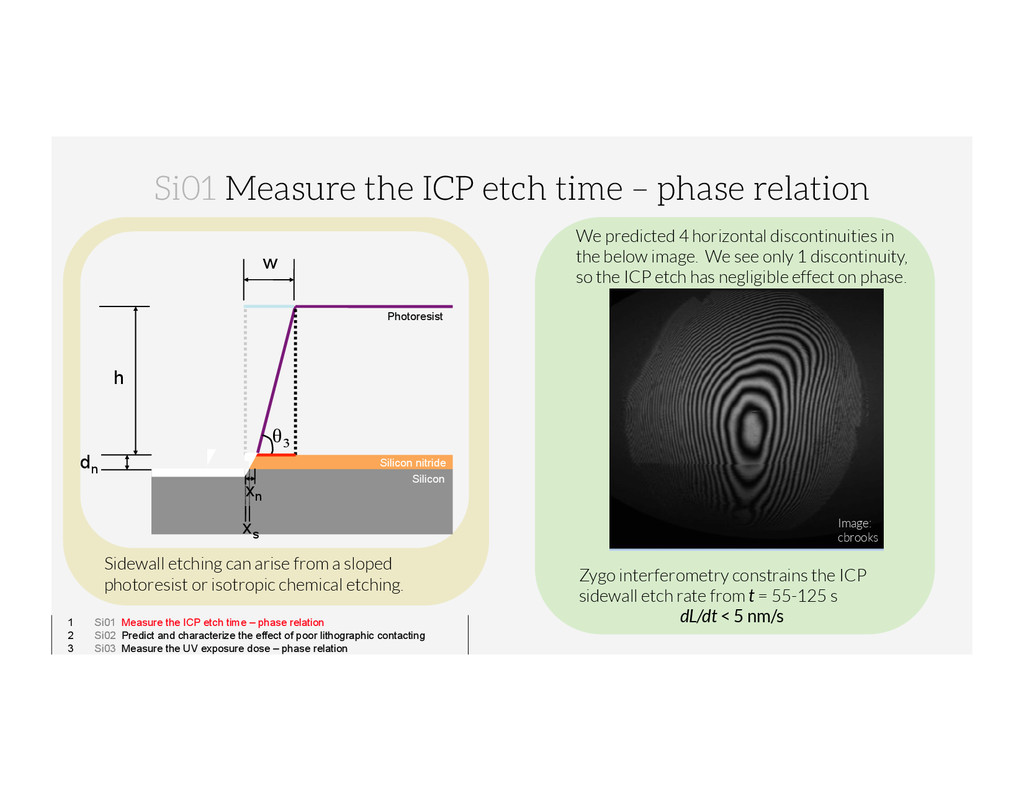1 Si01 Measure the ICP etch time – phase relati...