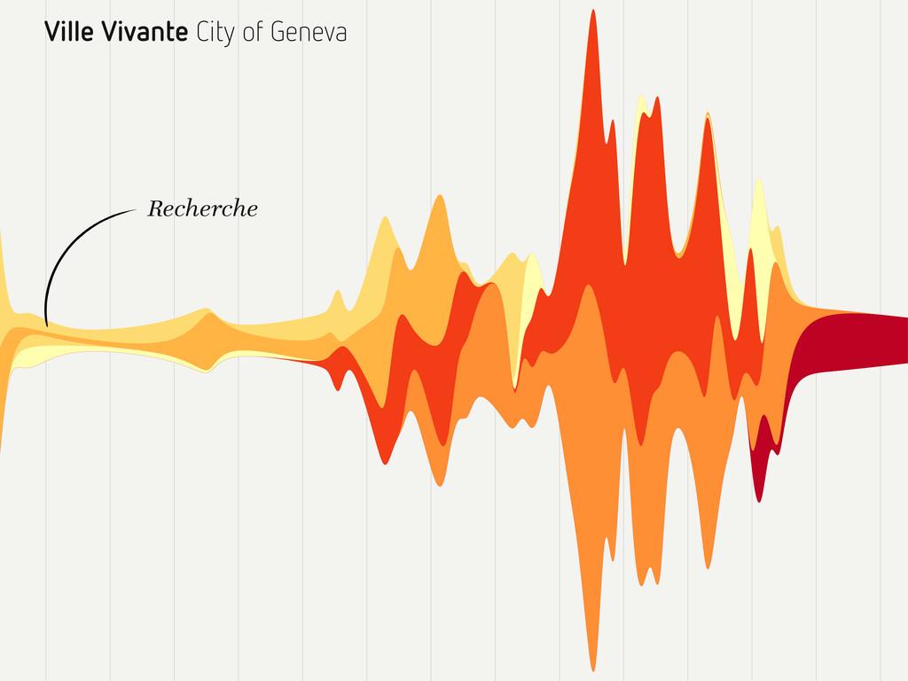 Ville Vivante City of Geneva Recherche