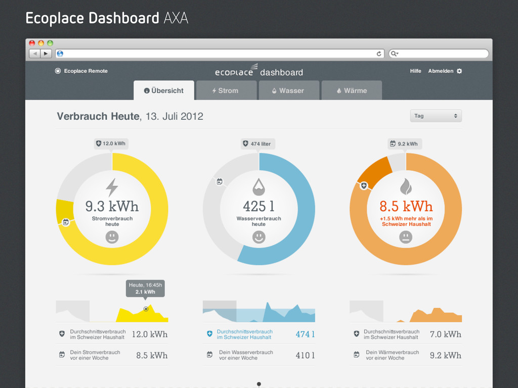 Ecoplace Dashboard AXA