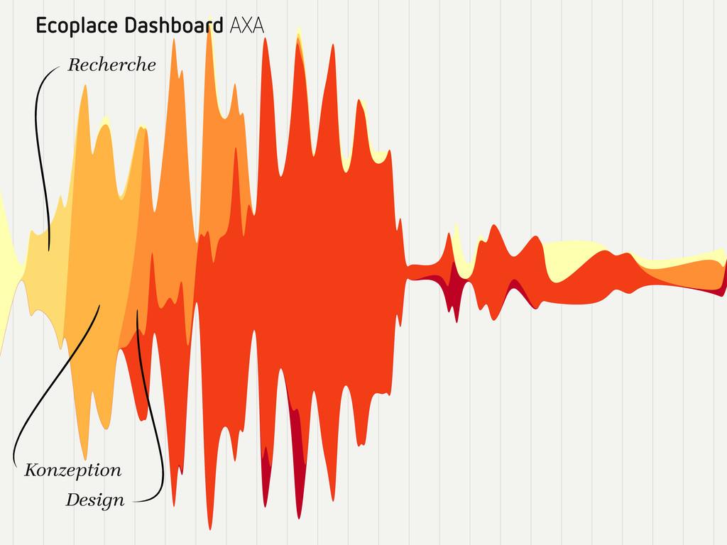 Ecoplace Dashboard AXA Recherche Design Konzept...