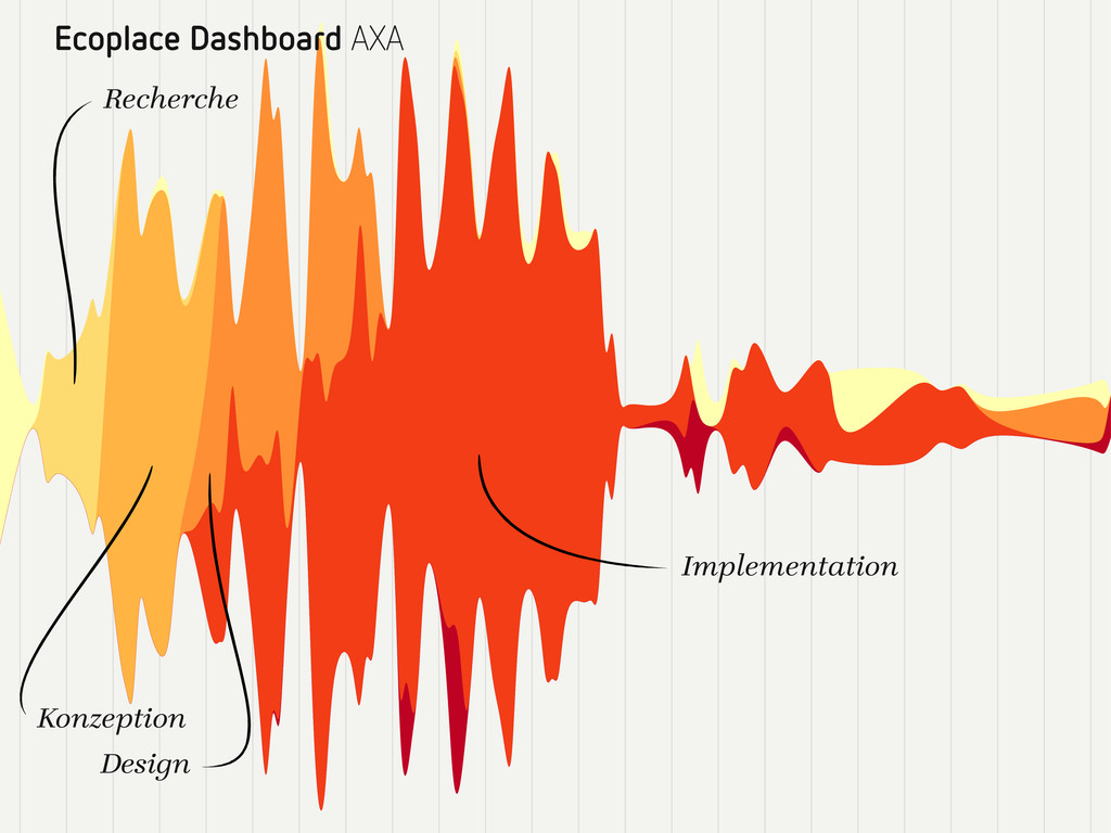 Ecoplace Dashboard AXA Implementation Recherche...