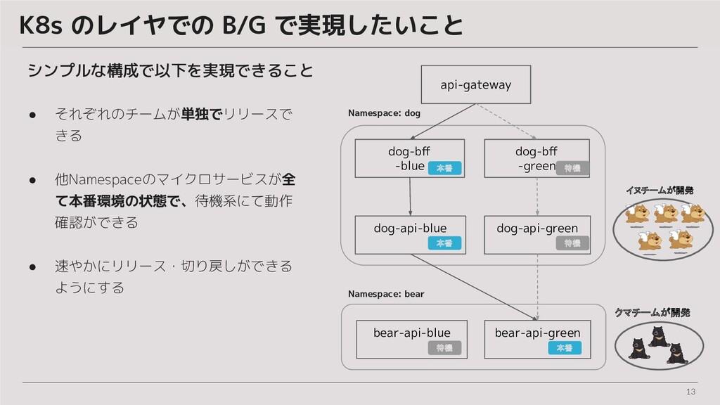 13 K8s のレイヤでの B/G で実現したいこと ● それぞれのチームが単独でリリースで ...