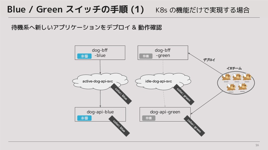 16 Blue / Green スイッチの手順 (1)  K8s の機能だけで実現する場合 待...