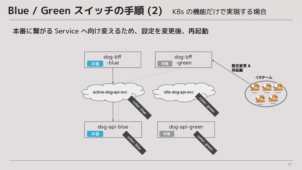 17 Blue / Green スイッチの手順 (2) K8s の機能だけで実現する場合 本番...