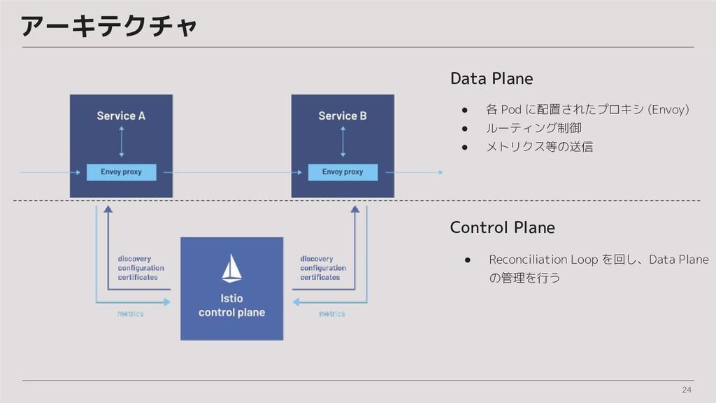 24 アーキテクチャ Data Plane ● 各 Pod に配置されたプロキシ (Envoy...