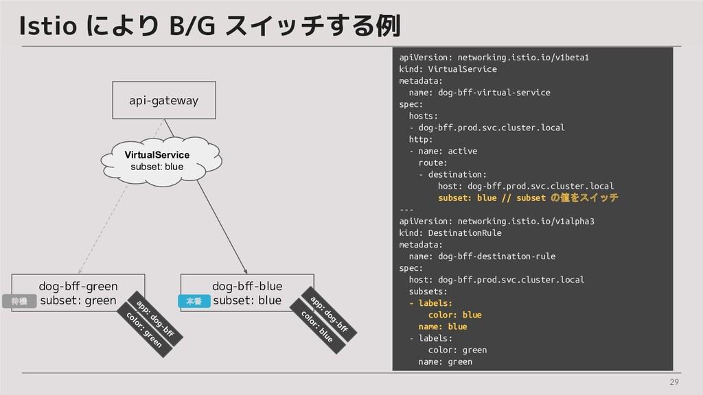29 Istio により B/G スイッチする例 api-gateway dog-bff-blu...