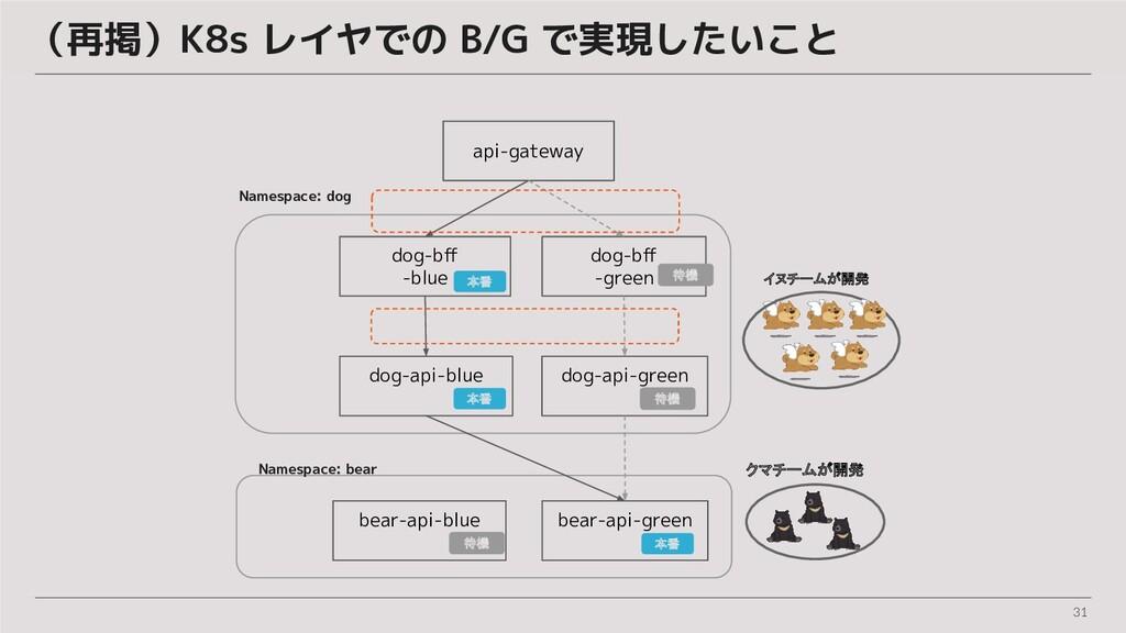 31 (再掲)K8s レイヤでの B/G で実現したいこと dog-bff -blue dog-...
