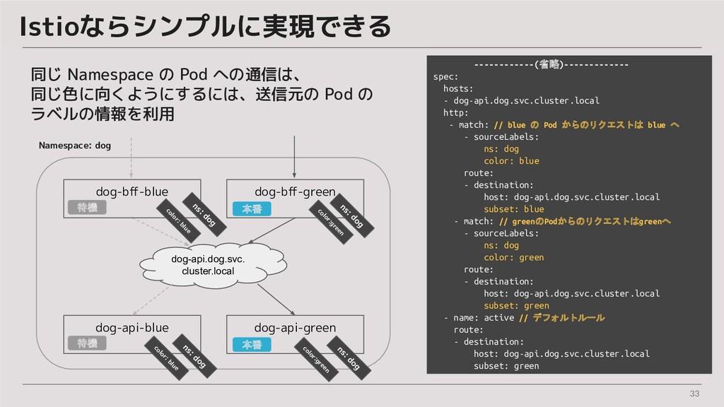 33 Istioならシンプルに実現できる 同じ Namespace の Pod への通信は、 ...