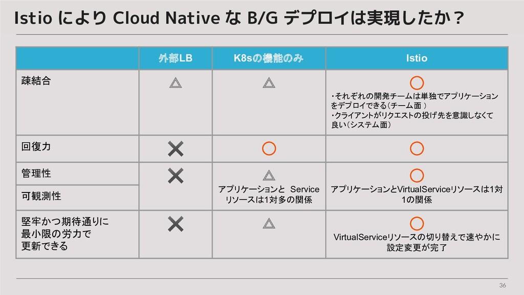 36 Istio により Cloud Native な B/G デプロイは実現したか? 外部L...