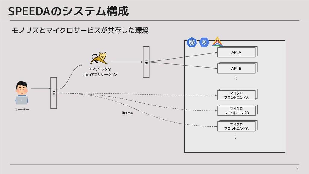 8 SPEEDAのシステム構成 モノリシックな Javaアプリケーション LB LB マイクロ...