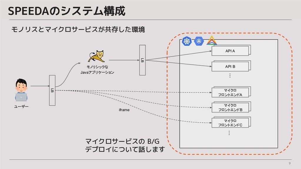 9 SPEEDAのシステム構成 モノリシックな Javaアプリケーション LB LB マイクロ...