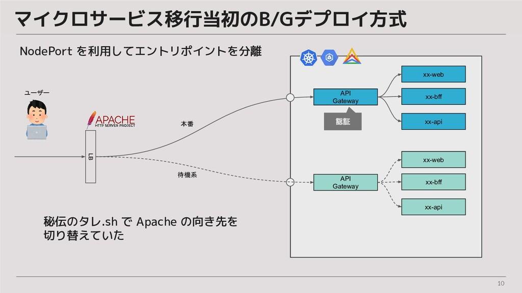 10 マイクロサービス移行当初のB/Gデプロイ方式 LB xx-web API Gateway...