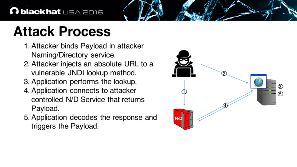 Attack Process 1. Attacker binds Payload in att...