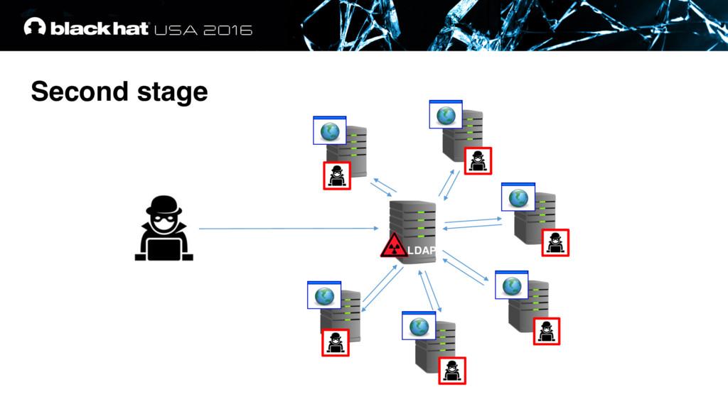 LDAP Second stage