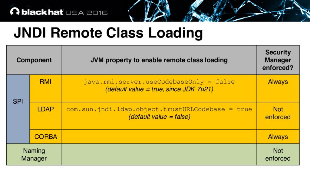 JNDI Remote Class Loading Component JVM propert...