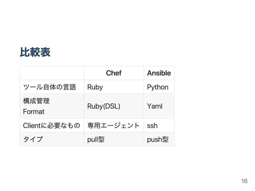 比較表 Chef Ansible ツール自体の言語 Ruby Python 構成管理 Form...