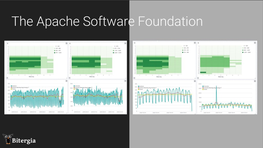 Share this! @Bitergia Bitergia The Apache Softw...