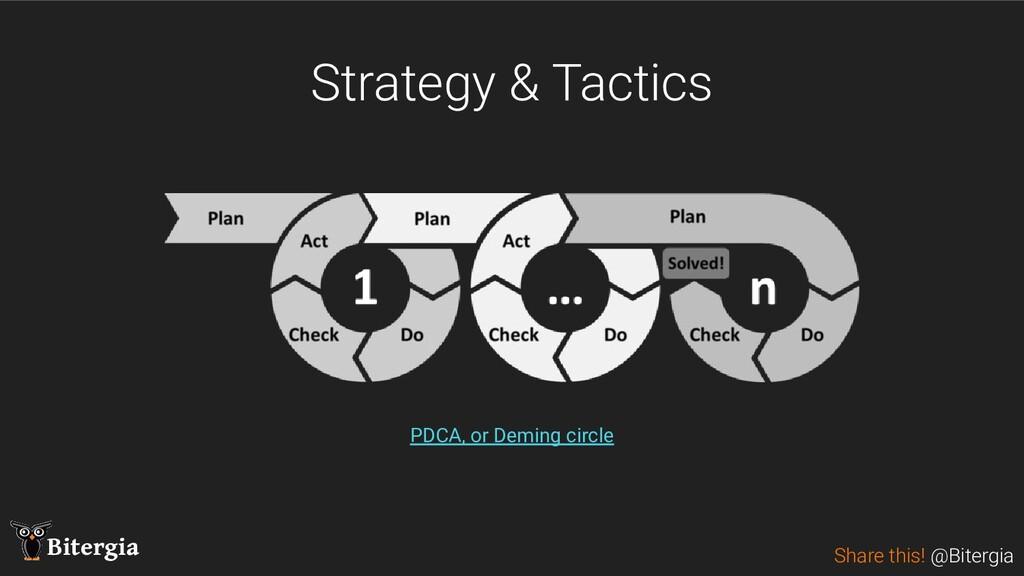 Share this! @Bitergia Bitergia Strategy & Tacti...