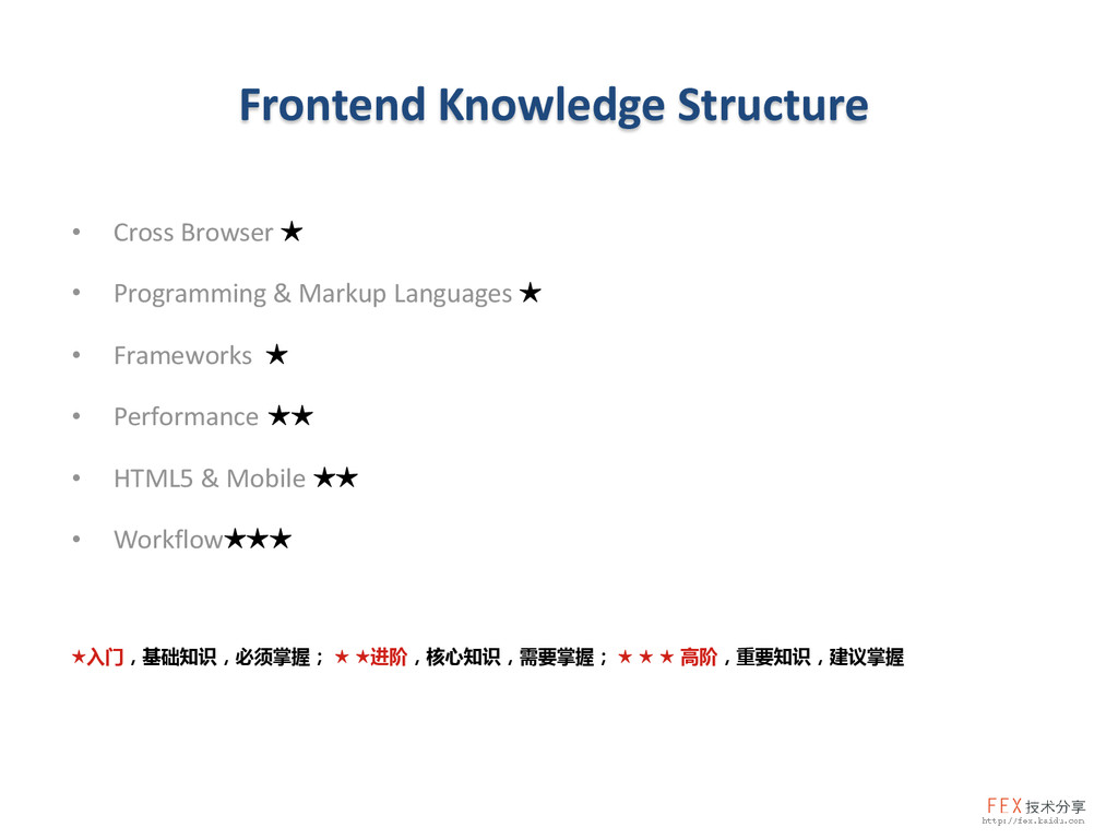 Frontend Knowledge Structure • Cross Browser ★ ...