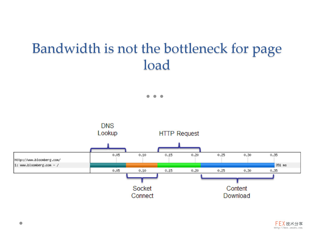 Bandwidth is not the bottleneck for page load