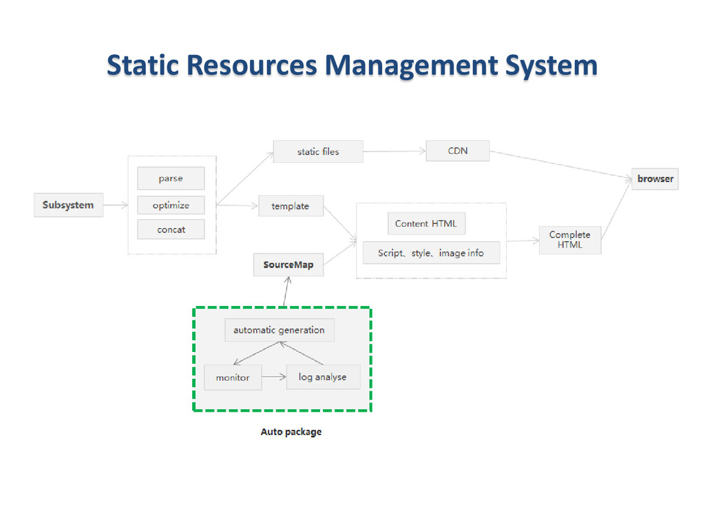 Static Resources Management System