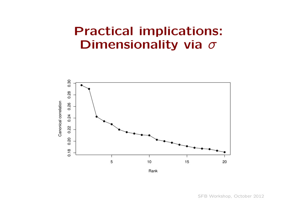 Practical implications: Dimensionality via ff q ...