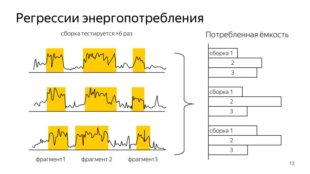 Регрессии энергопотребления 13 сборка 1 2 Потре...