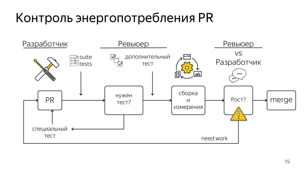 Контроль энергопотребления PR 15 PR сборка и из...