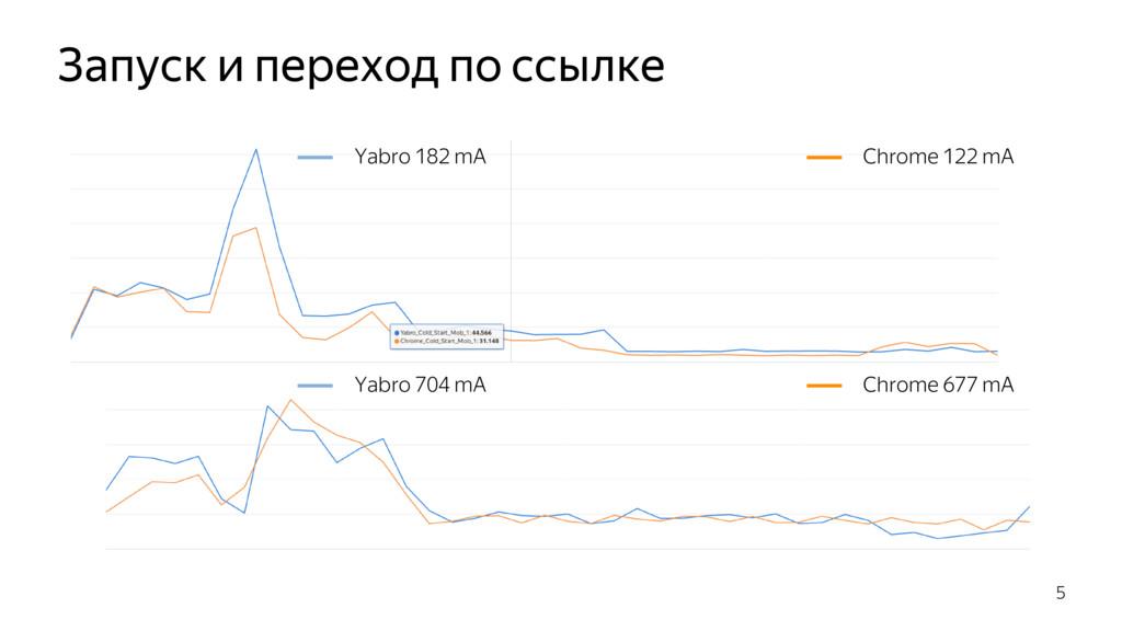 Запуск и переход по ссылке 5 Yabro 704 mA Chrom...