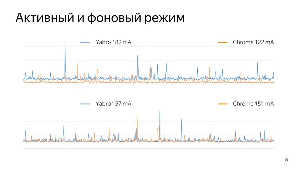 Активный и фоновый режим 6 Yabro 157 mA Chrome ...