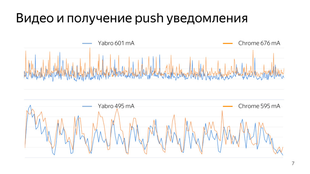 Видео и получение push уведомления 7 Yabro 495 ...