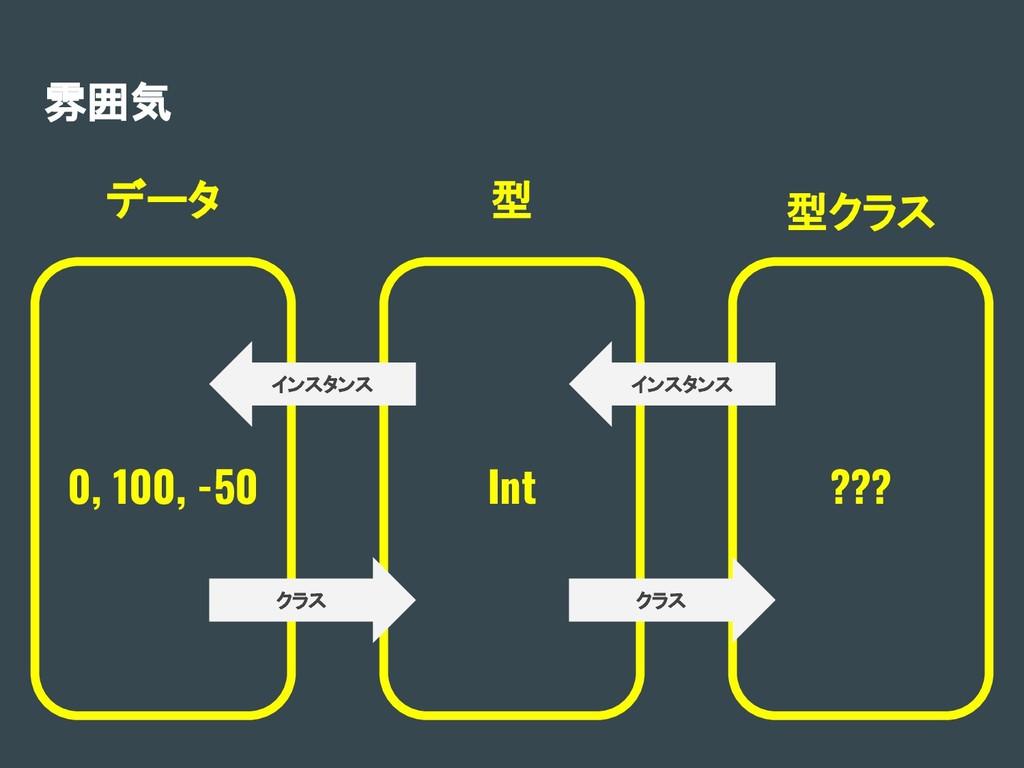 雰囲気 0, 100, -50 Int ??? データ 型 型クラス インスタンス インスタン...