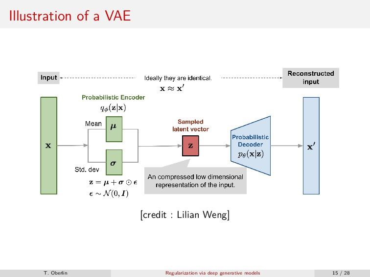 Illustration of a VAE [credit : Lilian Weng] T....