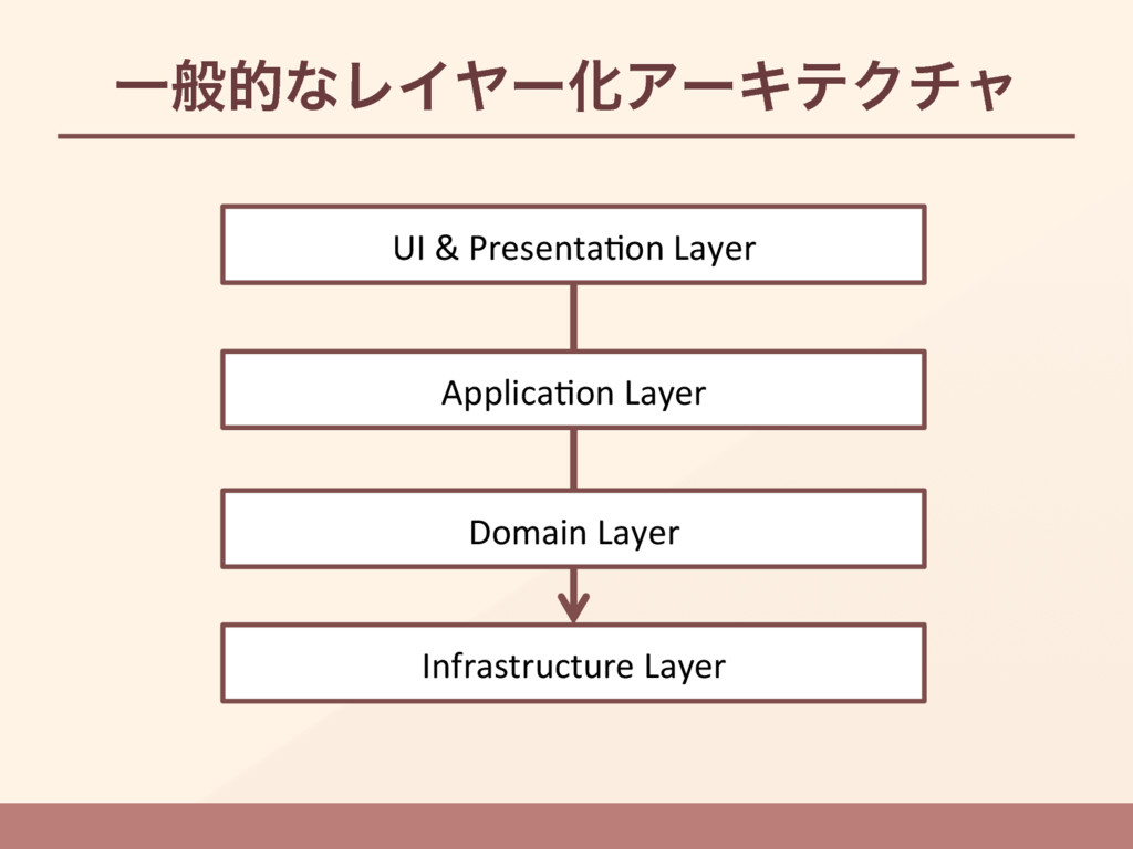 ҰൠతͳϨΠϠʔԽΞʔΩςΫνϟ Infrastructure Layer UI & Pre...