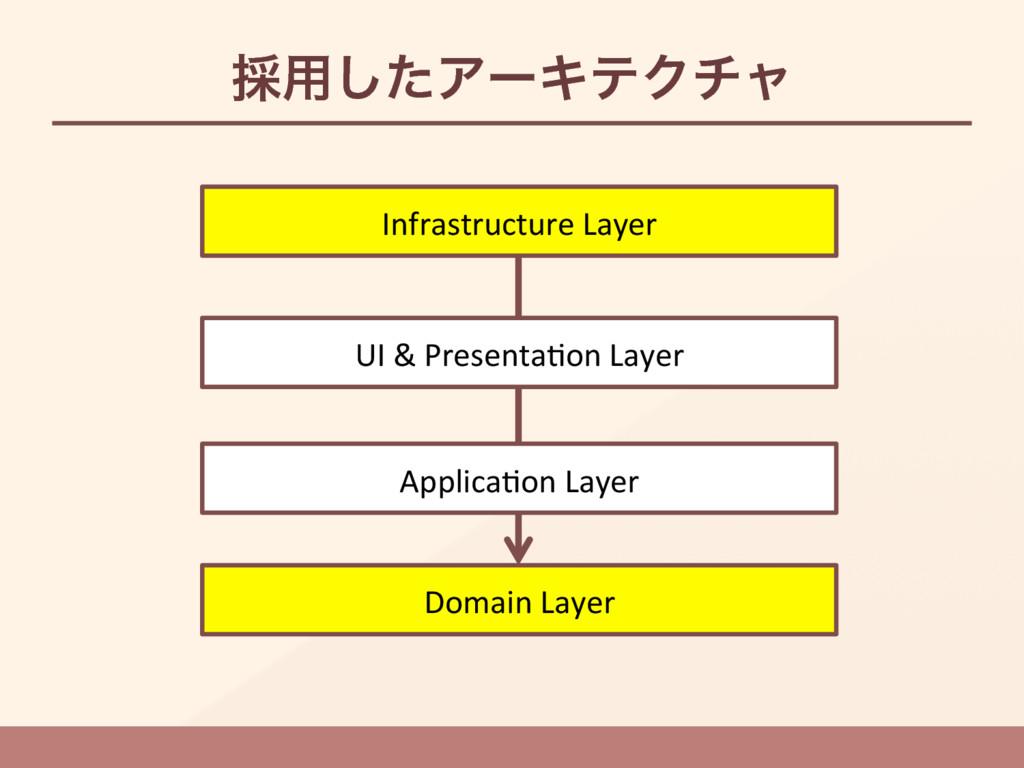࠾༻ͨ͠ΞʔΩςΫνϟ Domain Layer Infrastructure Layer ...