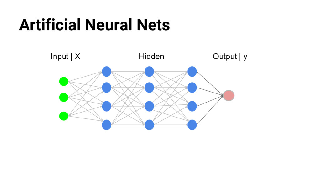 @nyghtowl Artificial Neural Nets Input | X Outp...