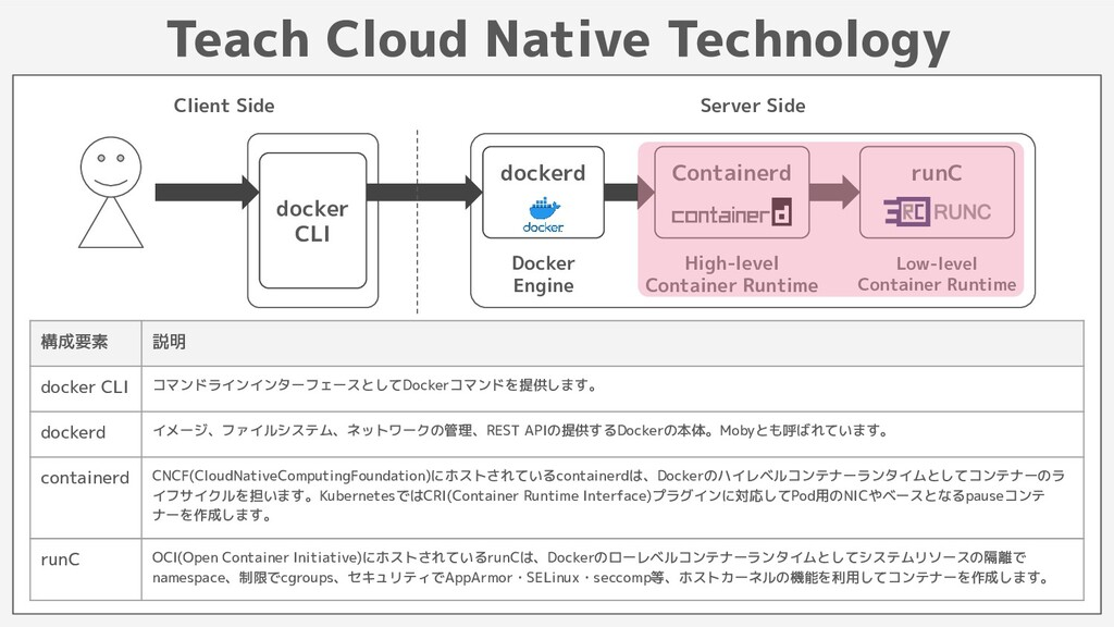 Teach Cloud Native Technology docker CLI docker...
