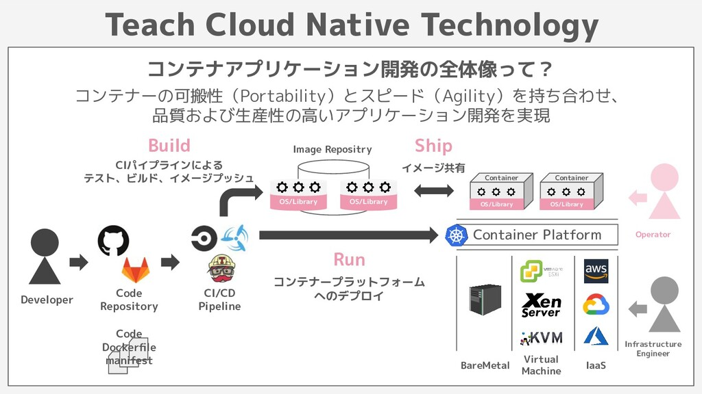 Image Repositry Teach Cloud Native Technology コ...