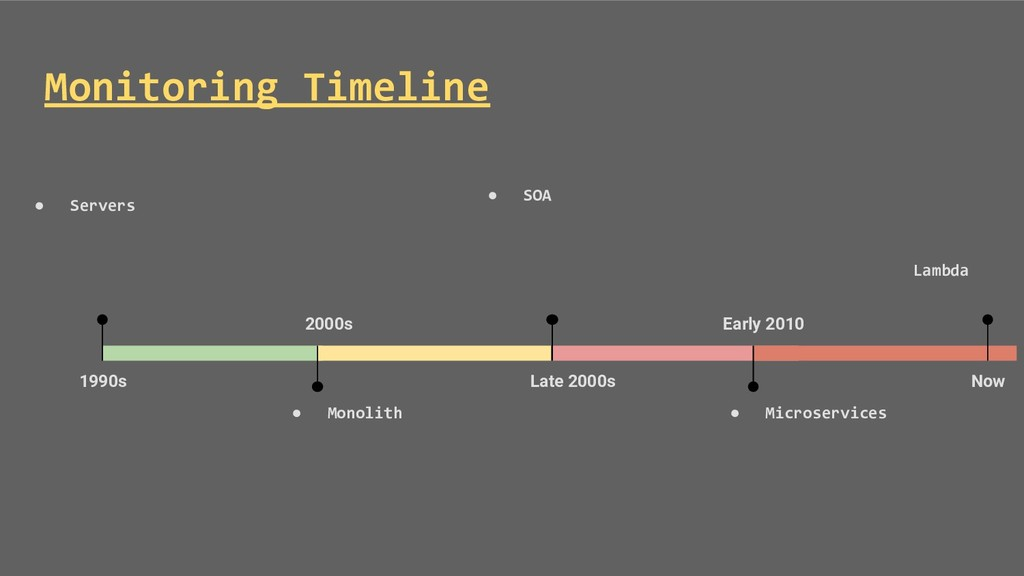 Monitoring Timeline Late 2000s ● SOA Early 2010...