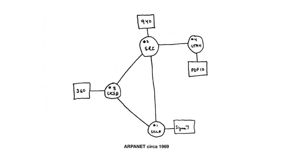 ARPANET circa 1969