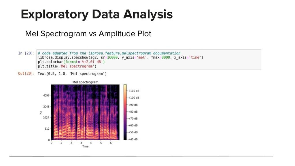 Exploratory Data Analysis Mel Spectrogram vs Am...