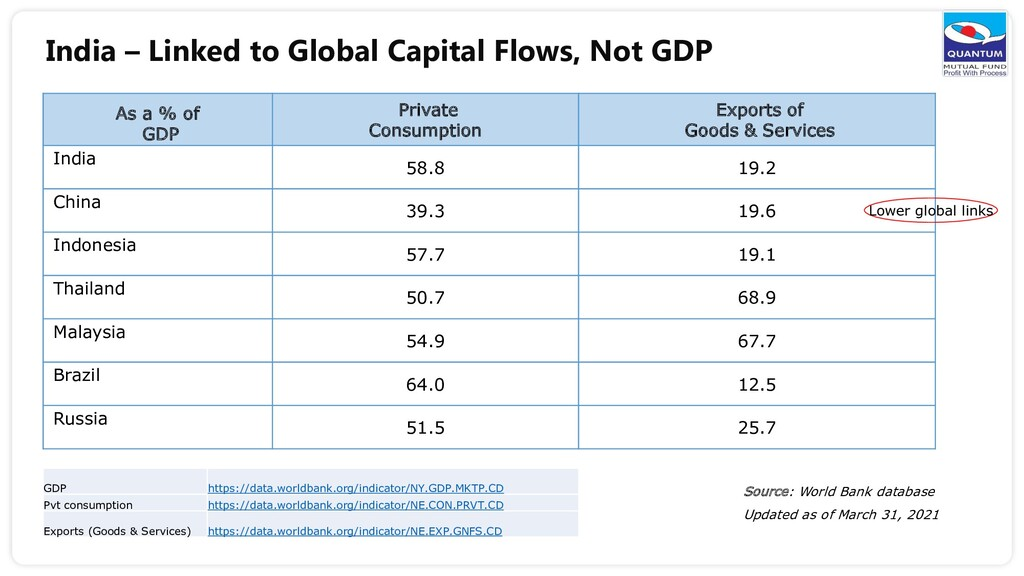 India – Linked to Global Capital Flows, Not GDP...