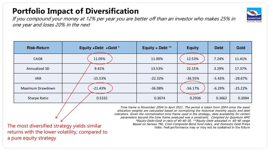 Risk-Return Equity +Debt +Gold * Equity + Debt ...
