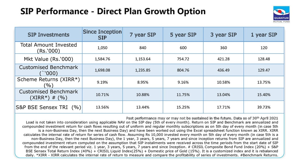 SIP Performance - Direct Plan Growth Option SIP...