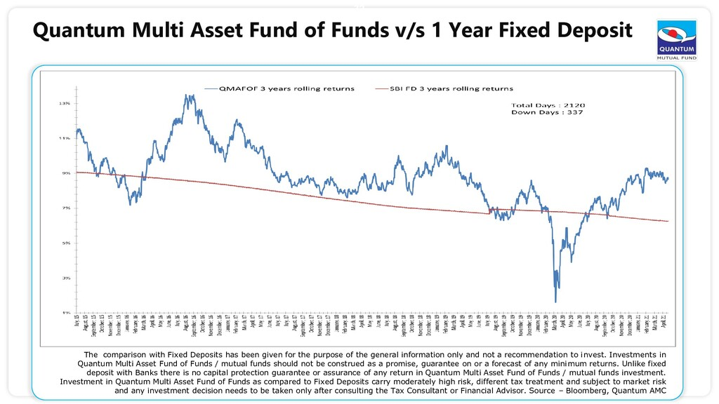 32 Quantum Multi Asset Fund of Funds v/s 1 Year...